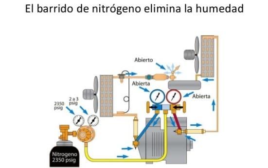 esquema de un barrido de nitrógeno
