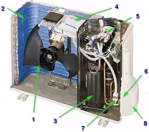 Partes de la unidad exterior del sistema de aire acondicionado